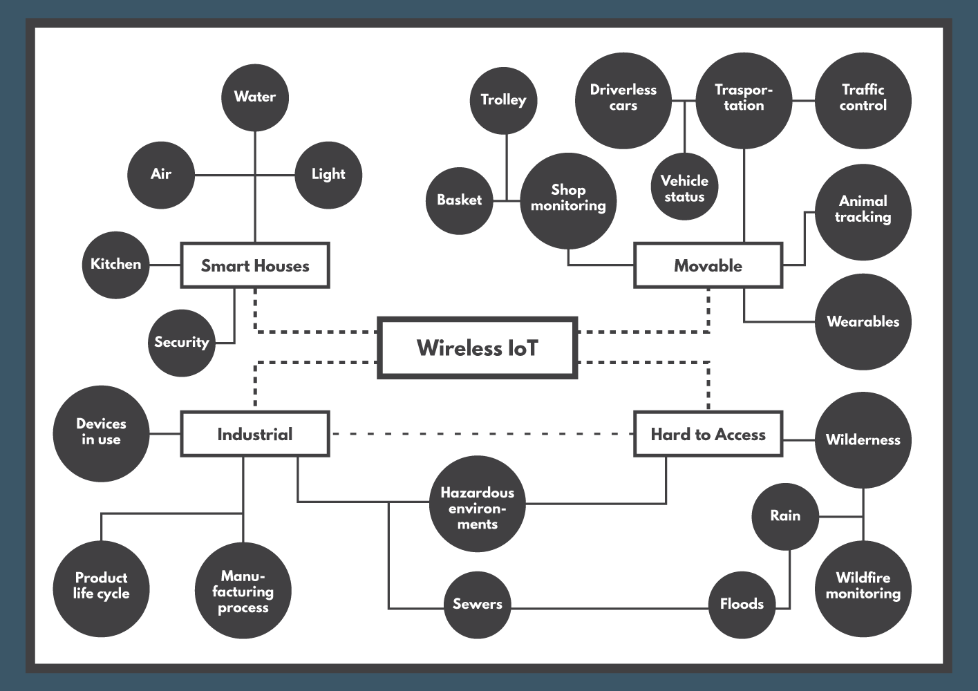 Mind mapping Wireless IoT – Wireless IoT With LoRa